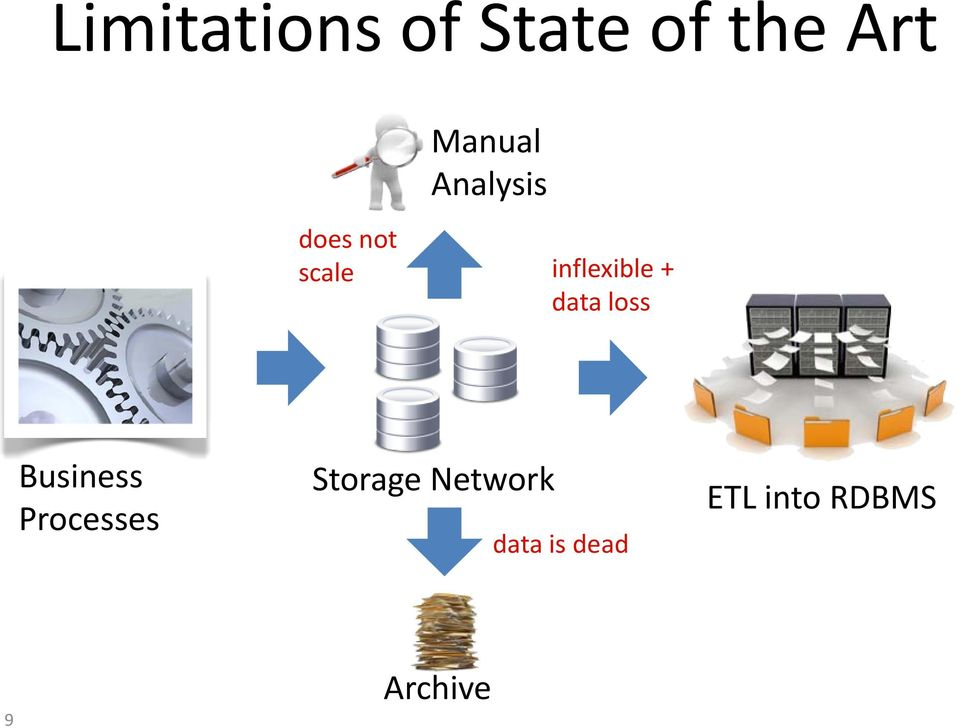data loss Business Processes Storage