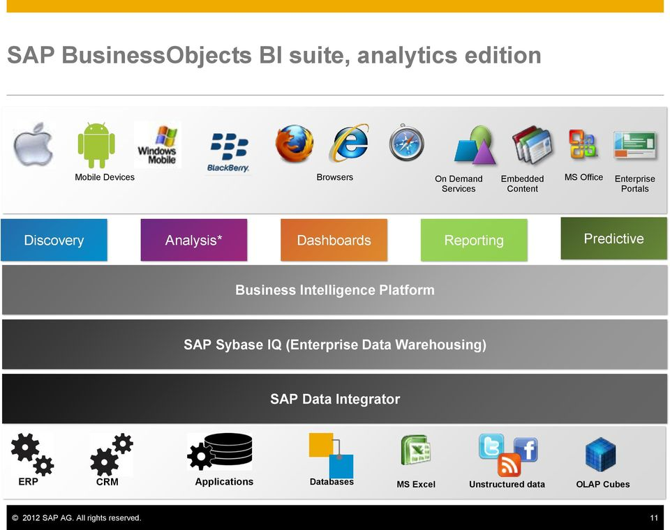 Business Intelligence Platform SAP Sybase IQ (Enterprise Data Warehousing) SAP Data Integrator