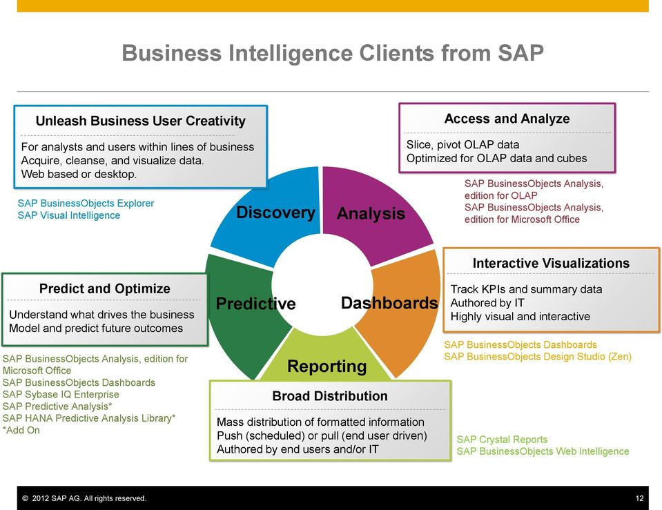 BusinessObjects Analysis, edition for Microsoft Office Interactive Visualizations Predict and Optimize Understand what drives the business Model and predict future outcomes SAP BusinessObjects