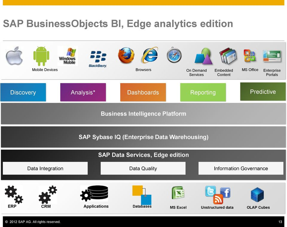 Sybase IQ (Enterprise Data Warehousing) Data Integration SAP Data Services, Edge edition Data Quality Information