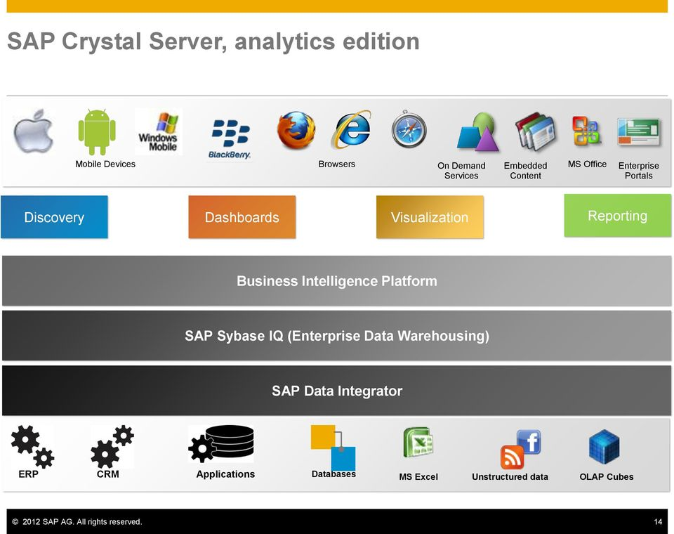 Intelligence Platform SAP Sybase IQ (Enterprise Data Warehousing) SAP Data Integrator ERP