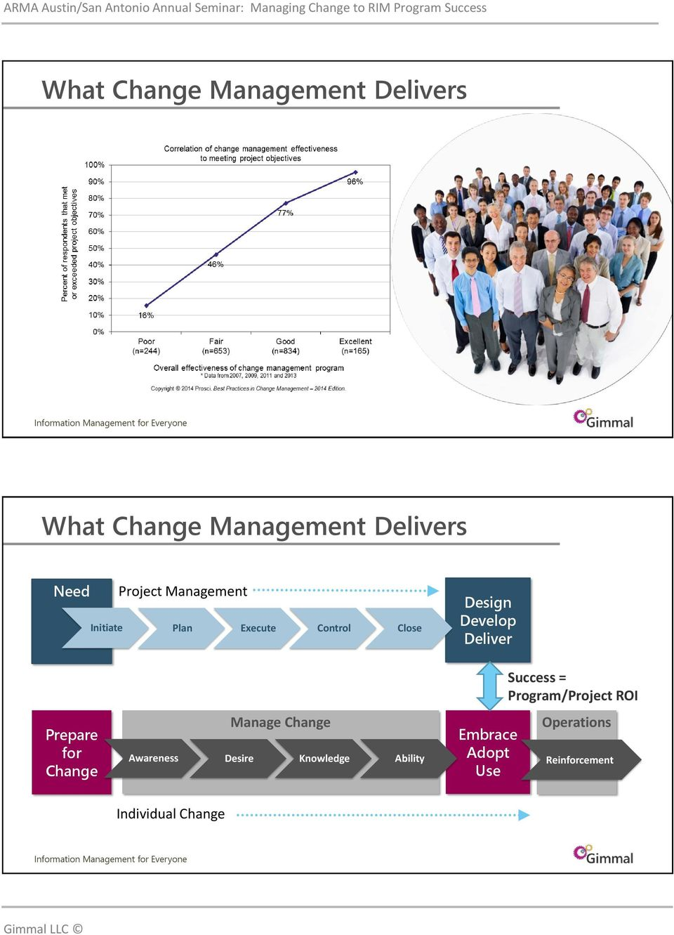 Control Close Individual Change Phase 2: Managing Change Manage Change Design Develop Deliver