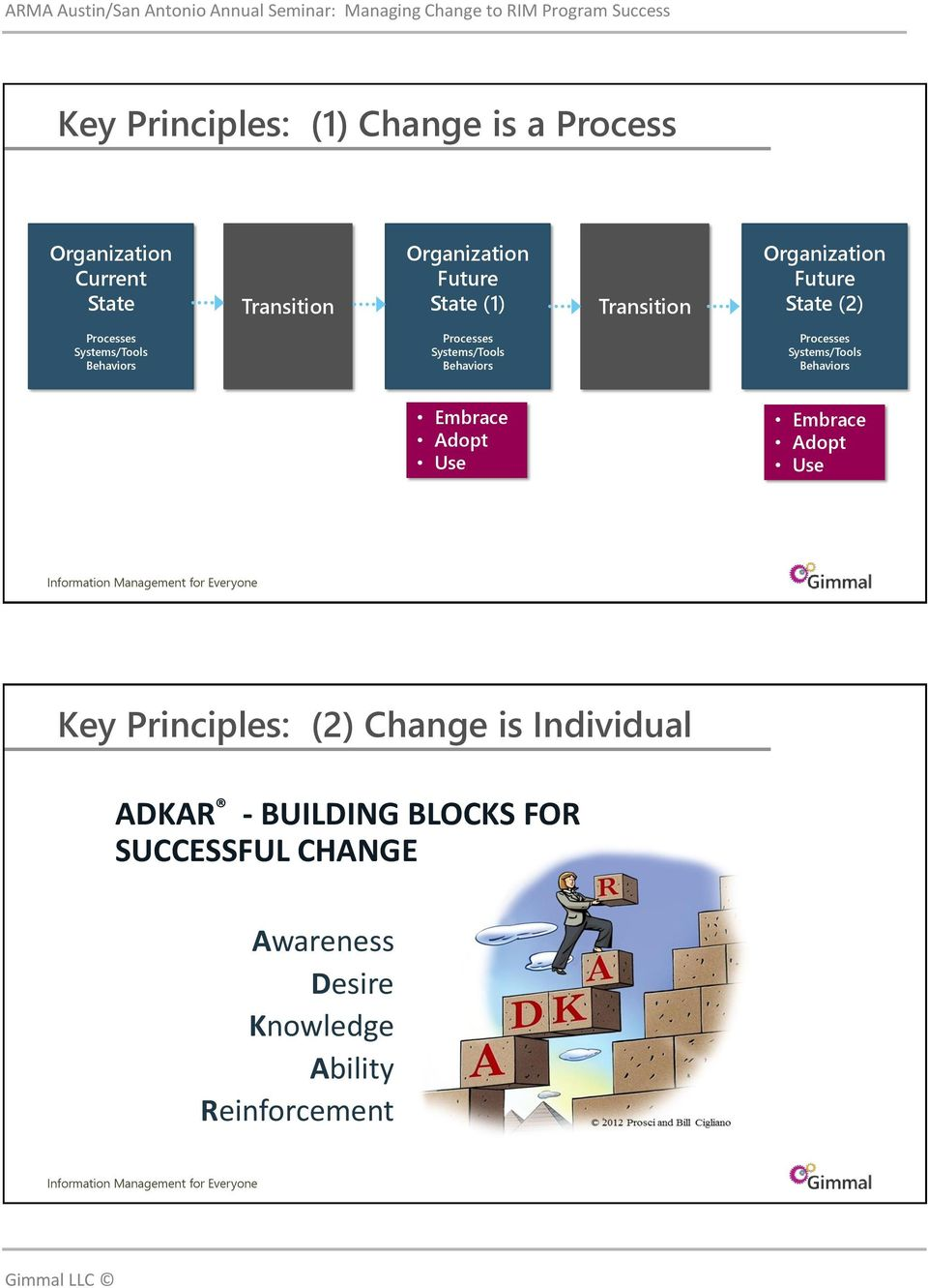 Adopt Use Key Principles: (2) Change is Individual ADKAR - BUILDING