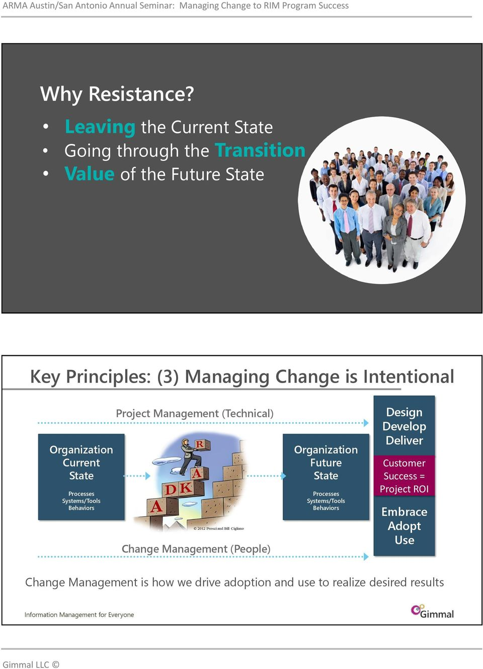 (3) Managing Change is Intentional Current State Project Management (Technical) Old Change
