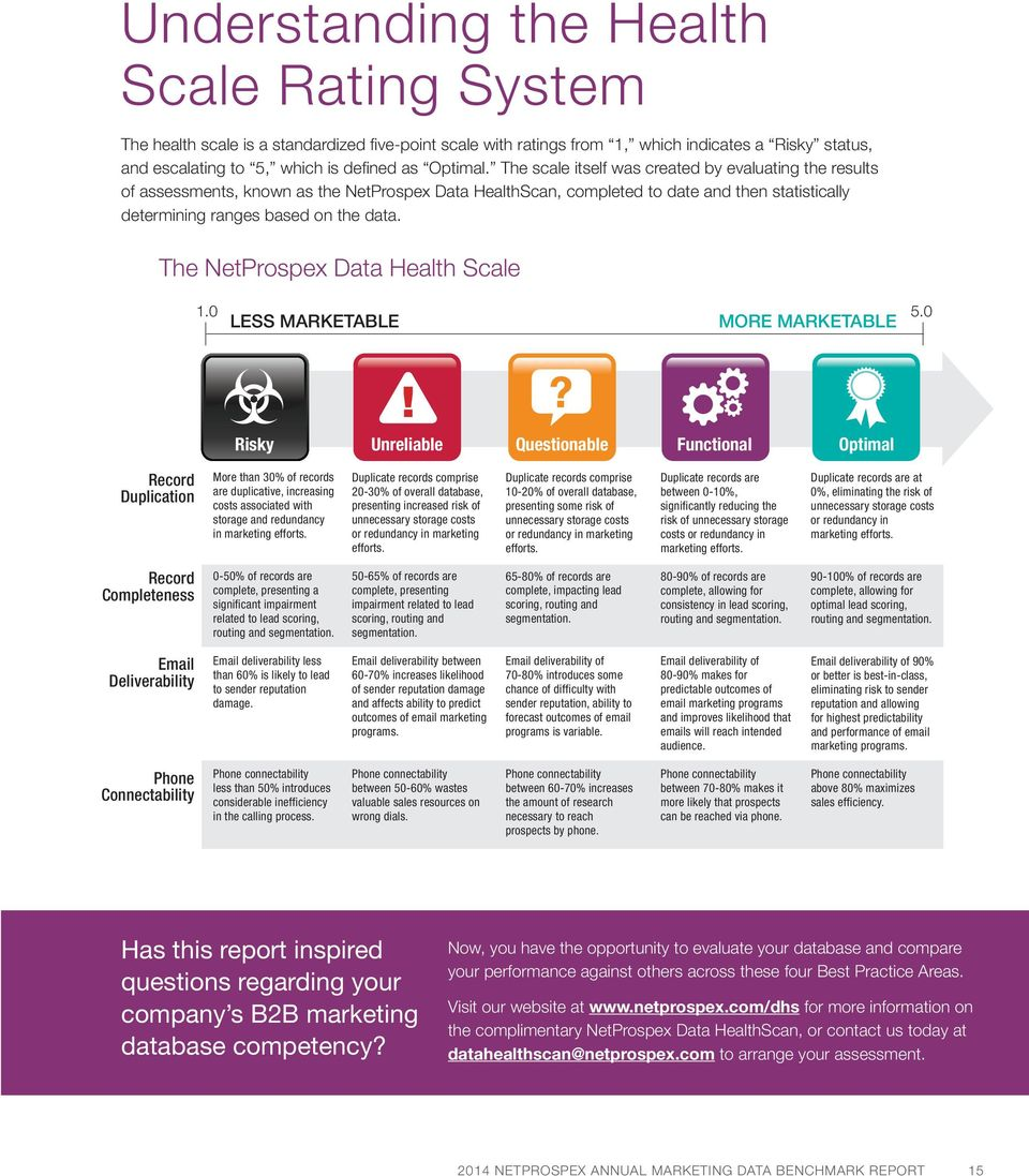The NetProspex Data Health Scale 1.0 5.0 LESS MARKETABLE MORE MARKETABLE!