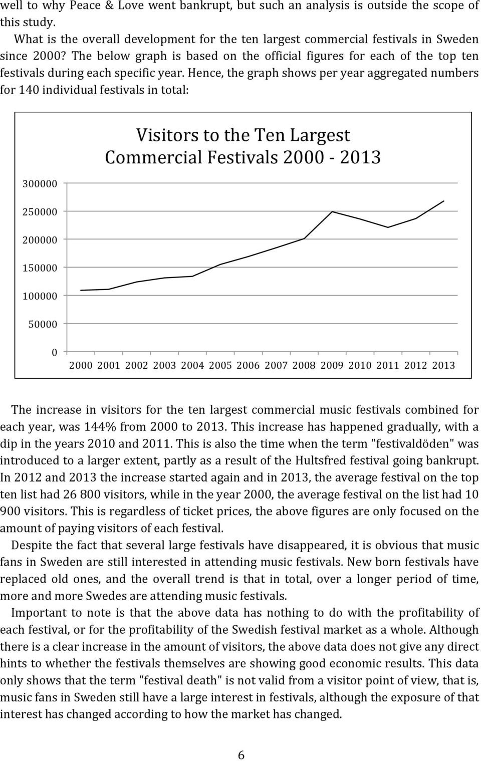 Hence, the graph shows per year aggregated numbers for 140 individual festivals in total: 300000 250000 200000 150000 100000 50000 Visitors to the Ten Largest Commercial Festivals 2000-2013 0 2000