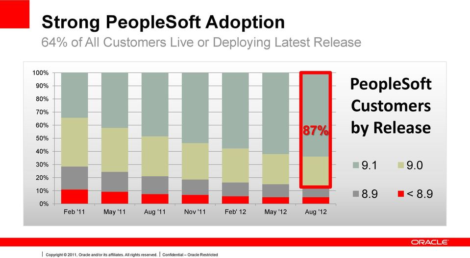 Feb' 12 May '12 Aug '12 PeopleSoft Customers by Release 9.1 9.0 8.9 < 8.