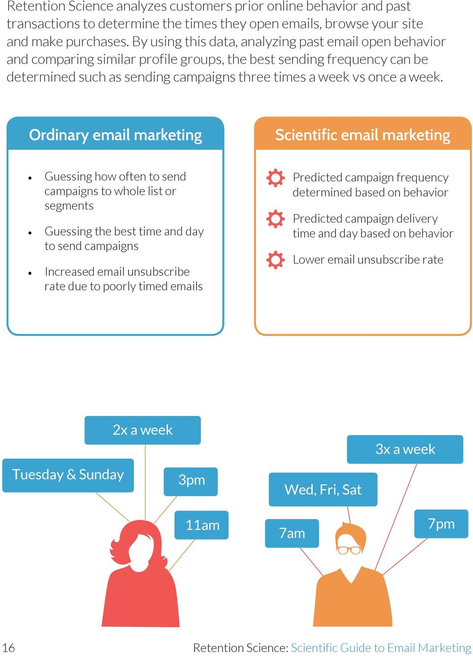 Ordinary email marketing Scientific email marketing Guessing how often to send campaigns to whole list or segments Guessing the best time and day to send campaigns Increased email unsubscribe rate