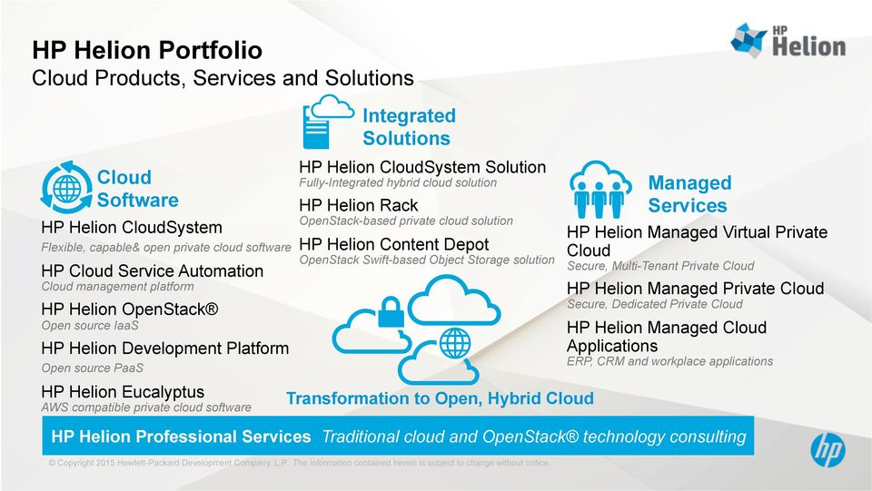 Fully-Integrated hybrid cloud solution HP Helion Rack OpenStack-based private cloud solution HP Helion Content Depot OpenStack Swift-based Object Storage solution Transformation to Open, Hybrid Cloud
