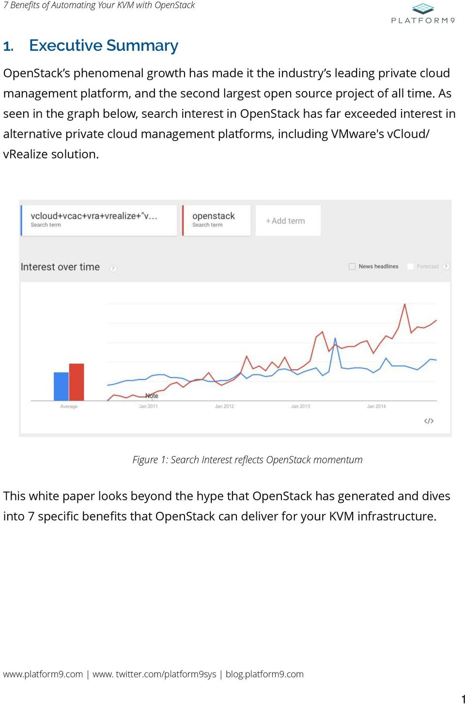 As seen in the graph below, search interest in OpenStack has far exceeded interest in alternative private cloud management platforms,