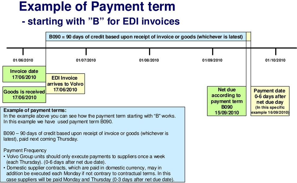 "payment term starting with B"" works. In this example we have used payment term B090."