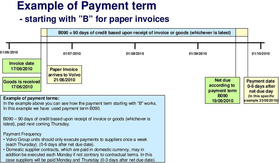 "how the payment term starting with B"" works. In this example we have used payment term B090."
