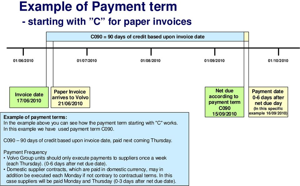 C090 90 days of credit based upon invoice date, paid next coming Thursday. Payment Frequency Volvo Group units should only execute payments to suppliers once a week (each Thursday).