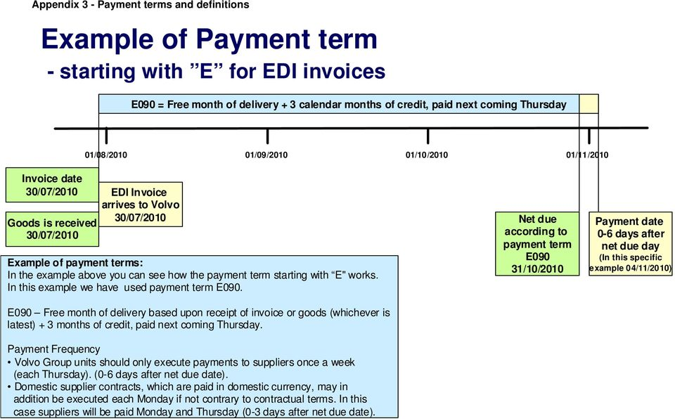"example above you can see how the payment term starting with E"" works. In this example we have used payment term E090."