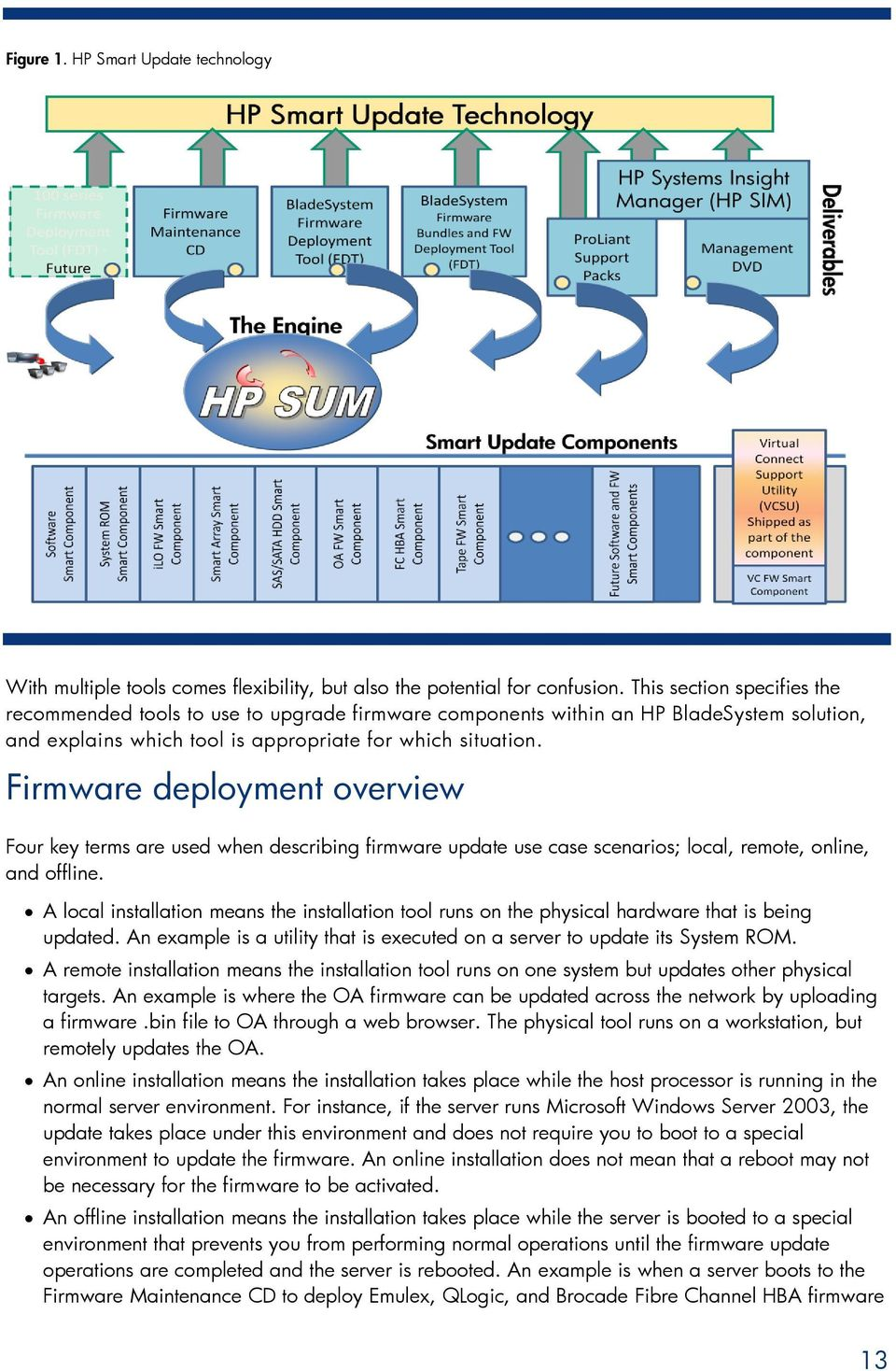 Firmware deployment overview Four key terms are used when describing firmware update use case scenarios; local, remote, online, and offline.