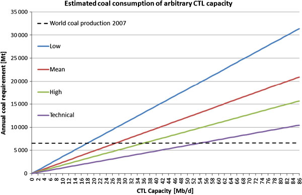 M. HÖÖK AND K. ALEKLETT Figure 3. Estimated coal consumption as a function of CTL capacity for four different conversion rations ranging from 1 to 3 barrels/ton.