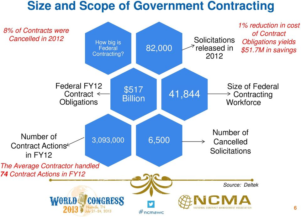 7M in savings Federal FY12 Contract Obligations $517 Billion 41,844 Size of Federal Contracting Workforce Number of