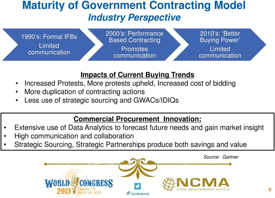 bidding More duplication of contracting actions Less use of strategic sourcing and GWACs/IDIQs Commercial Procurement Innovation: Extensive use of Data Analytics