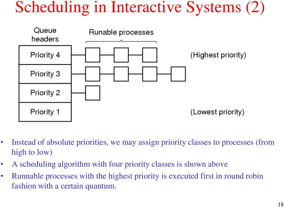 algorithm with four priority classes is shown above Runnable processes with