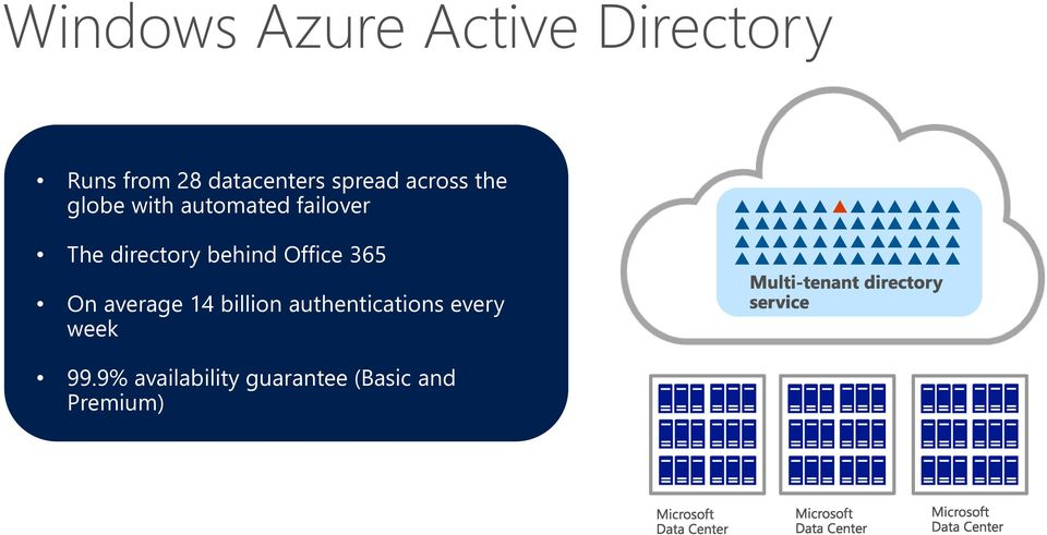 directory behind Office 365 On average 14 billion