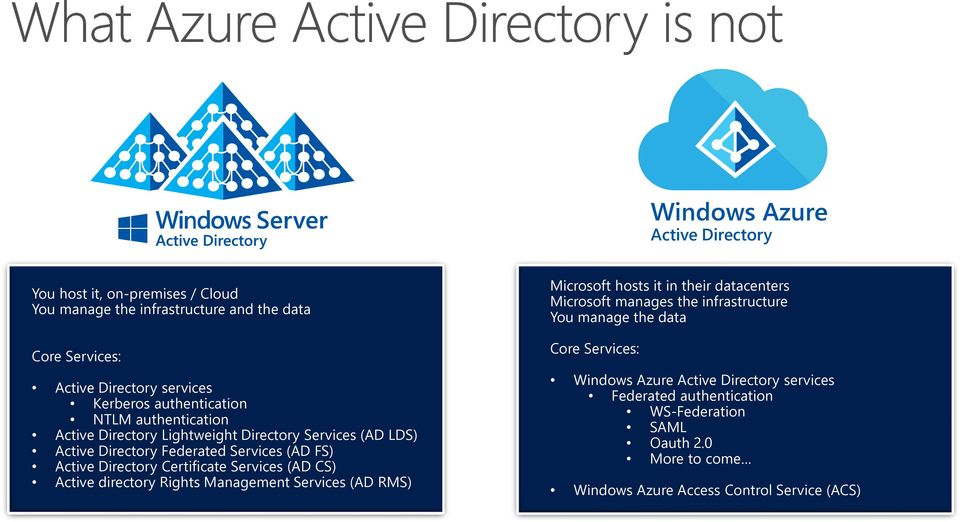 Certificate Services (AD CS) Active directory Rights Management Services (AD RMS) Microsoft hosts it in their datacenters Microsoft manages the infrastructure You