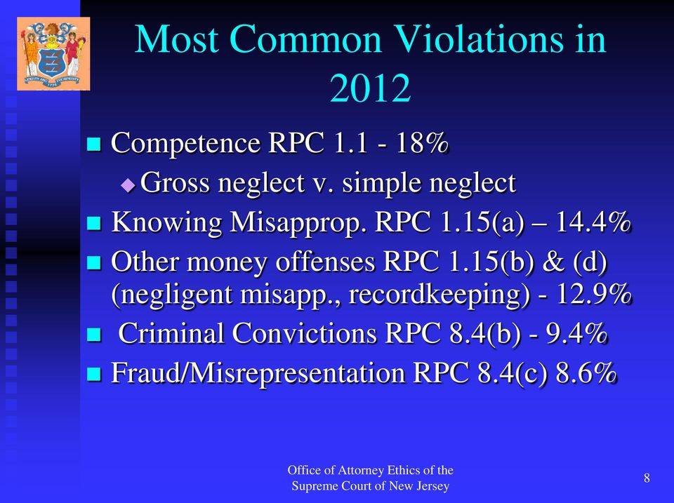 4% Other money offenses RPC 1.15(b) & (d) (negligent misapp.