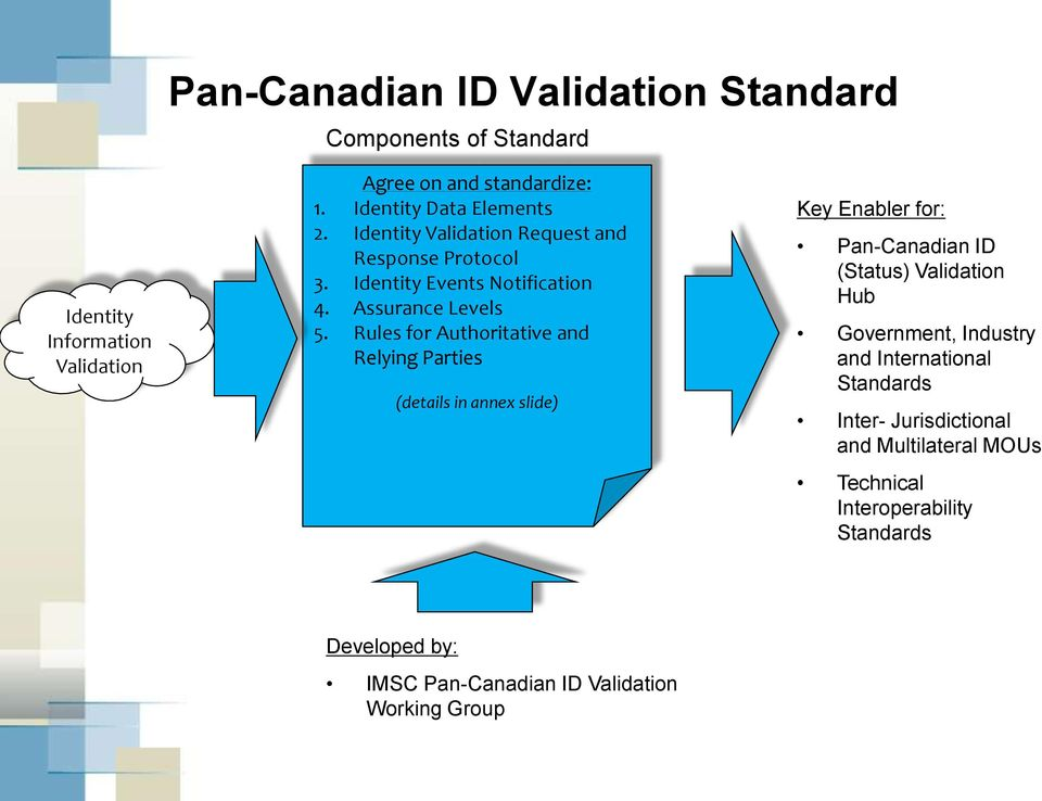 Rules for Authoritative and Relying Parties (details in annex slide) Key Enabler for: Pan-Canadian ID (Status) Validation Hub Government,