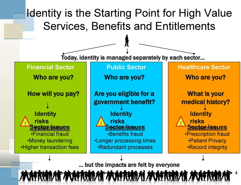 ! Identity risks Sector translate Issues into: Financial fraud Money laundering Higher transaction fees!