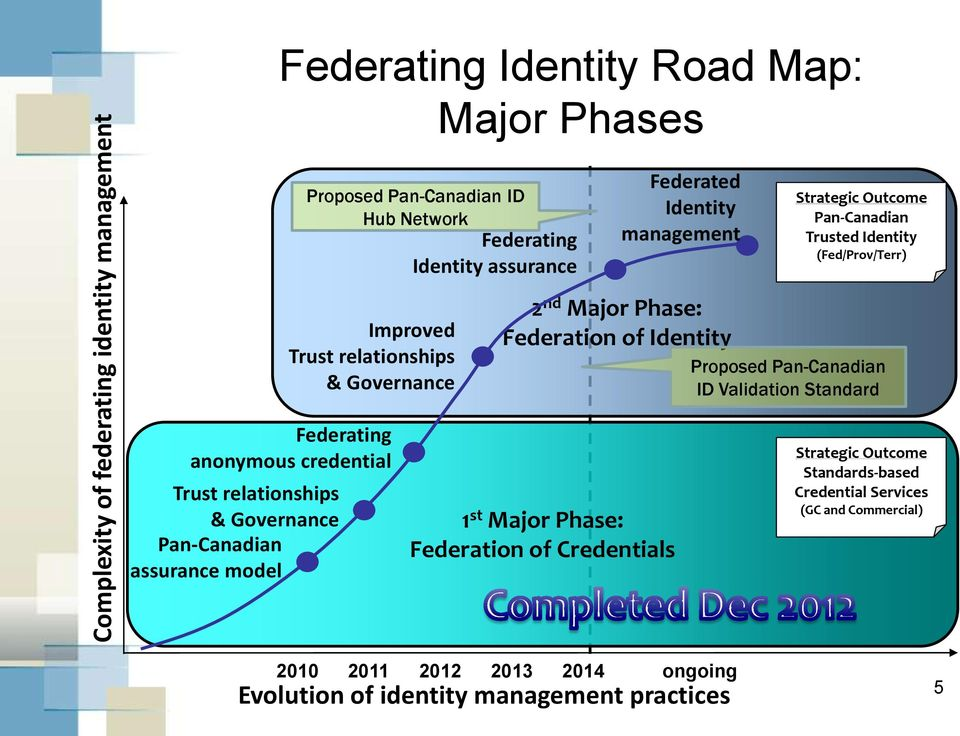 (Fed/Prov/Terr) Proposed Pan-Canadian ID Validation Standard Federating anonymous credential Trust relationships & Governance Pan-Canadian assurance model 1 st Major