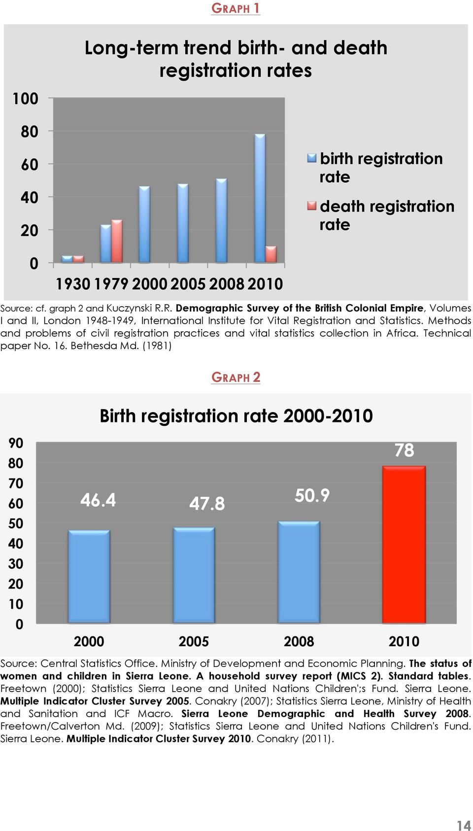 (1981) GRAPH 2 Birth registration rate 2000-2010 90 80 70 60 50 40 30 20 10 0 78 46.4 47.8 50.9 2000 2005 2008 2010 Source: Central Statistics Office. Ministry of Development and Economic Planning.