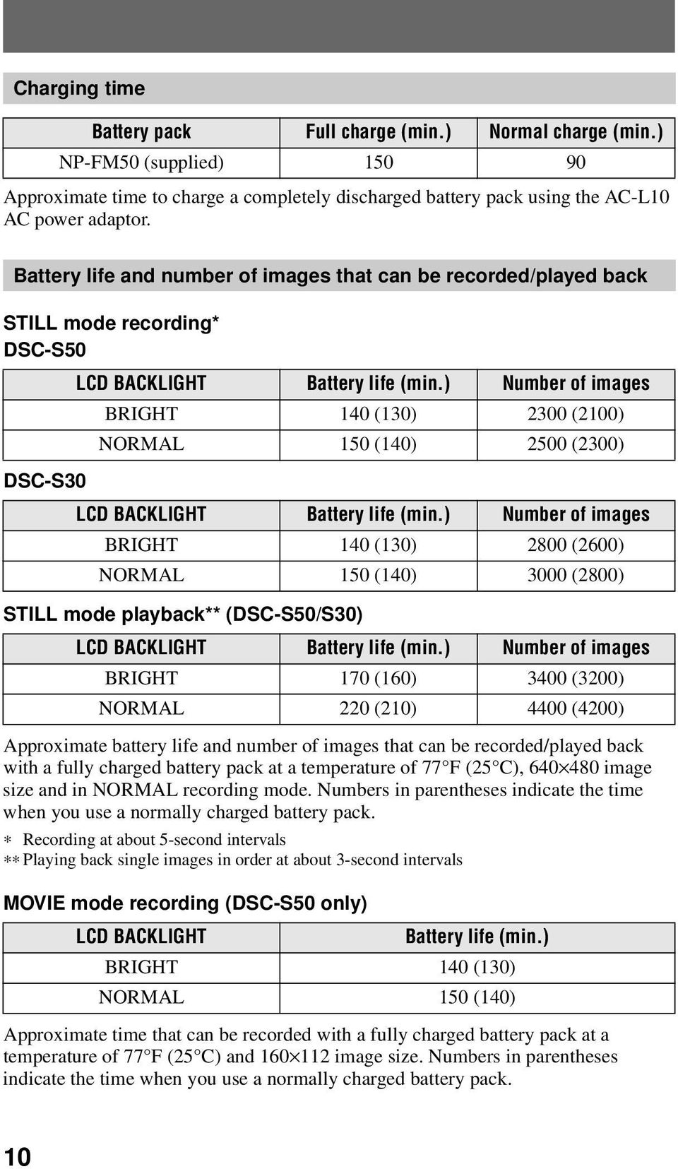 ) Number of images BRIGHT 140 (130) 2300 (2100) NORMAL 150 (140) 2500 (2300) DSC-S30 LCD BACKLIGHT Battery life (min.