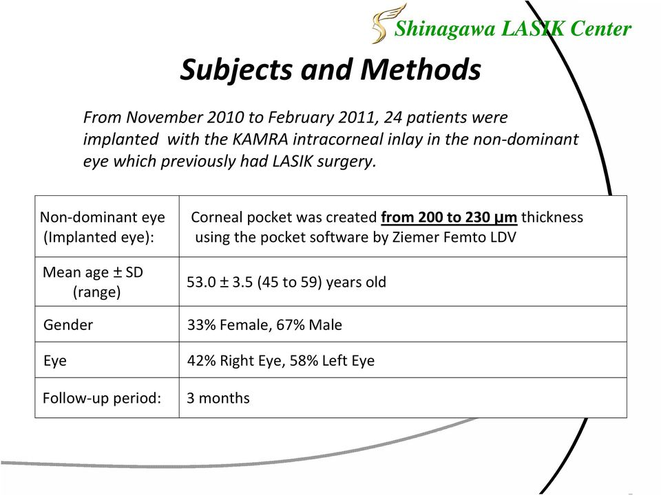 Non-dominant eye (Implanted eye): Mean age ±SD (range) Gender Eye Follow-up period: Corneal pocket was created
