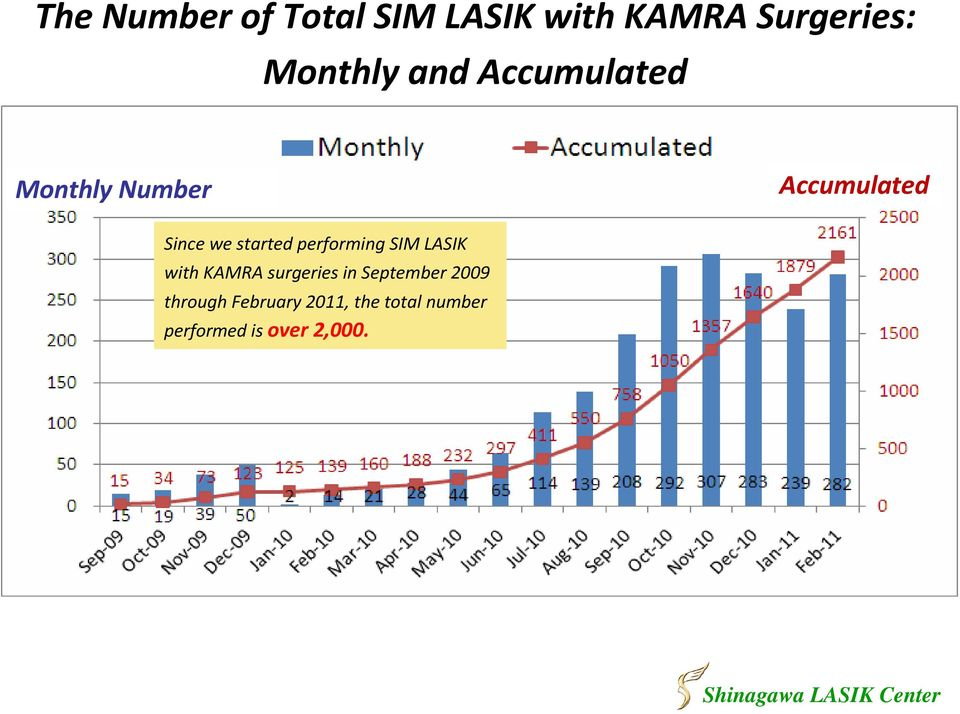 performing SIM LASIK with KAMRA surgeries in September 2009