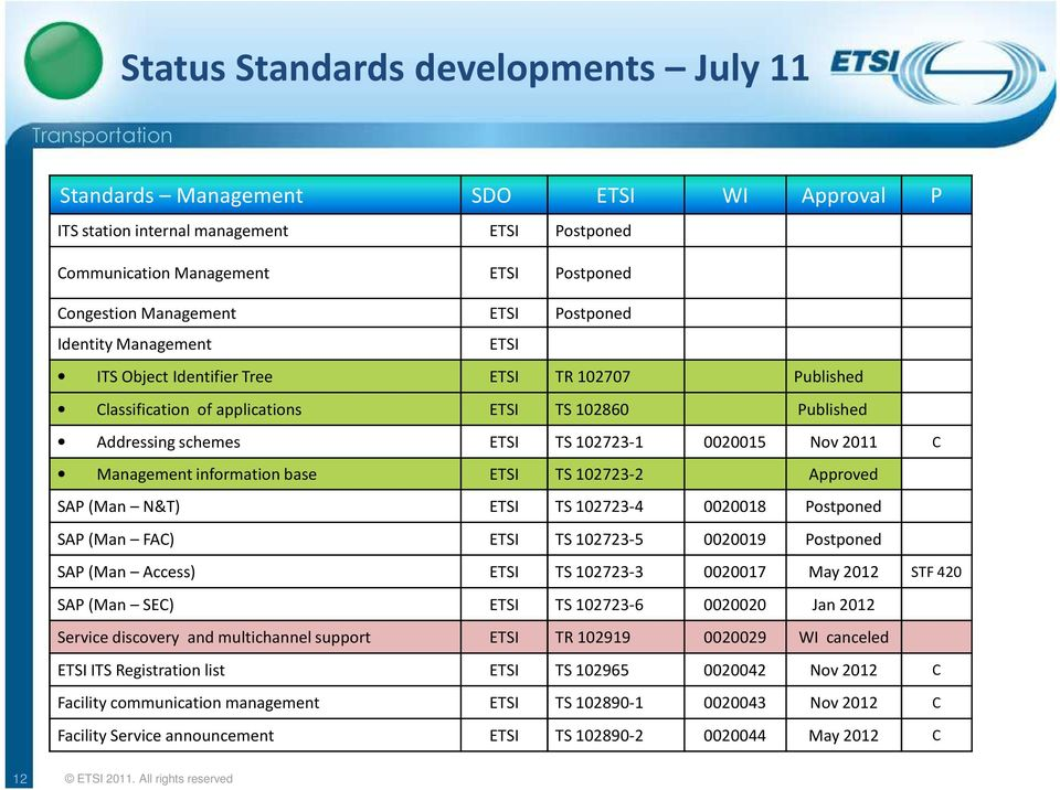 Management information base ETSI TS 102723-2 Approved SAP (Man N&T) ETSI TS 102723-4 0020018 Postponed SAP (Man FAC) ETSI TS 102723-5 0020019 Postponed SAP (Man Access) ETSI TS 102723-3 0020017 May