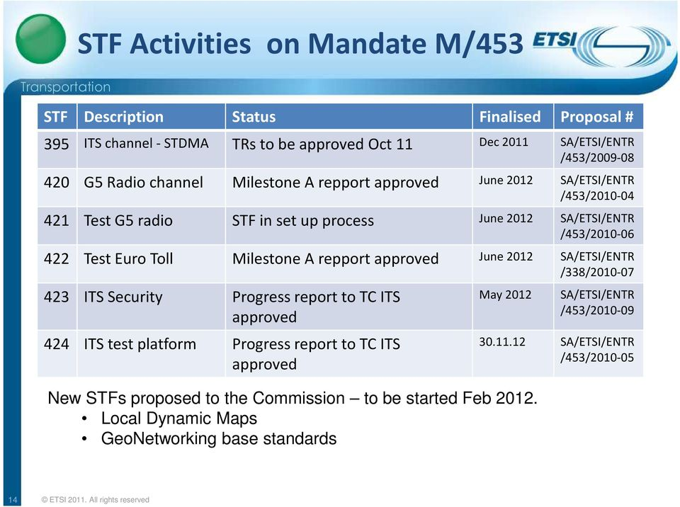 approved June 2012 SA/ETSI/ENTR /338/2010-07 423 ITS Security Progress report to TC ITS approved 424 ITS test platform Progress report to TC ITS approved May 2012 New STFs proposed