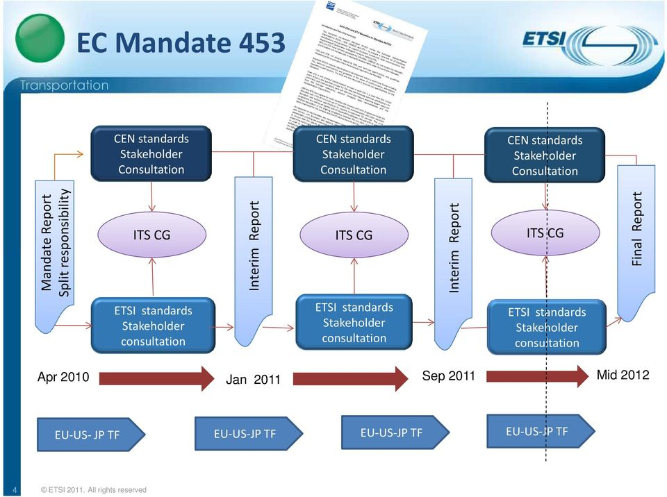 Report ETSI standards Stakeholder consultation ETSI standards Stakeholder consultation ETSI standards Stakeholder