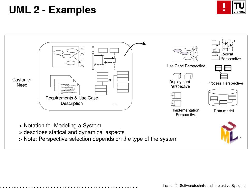 Implementation Perspective Data model > Notation for Modeling a System >