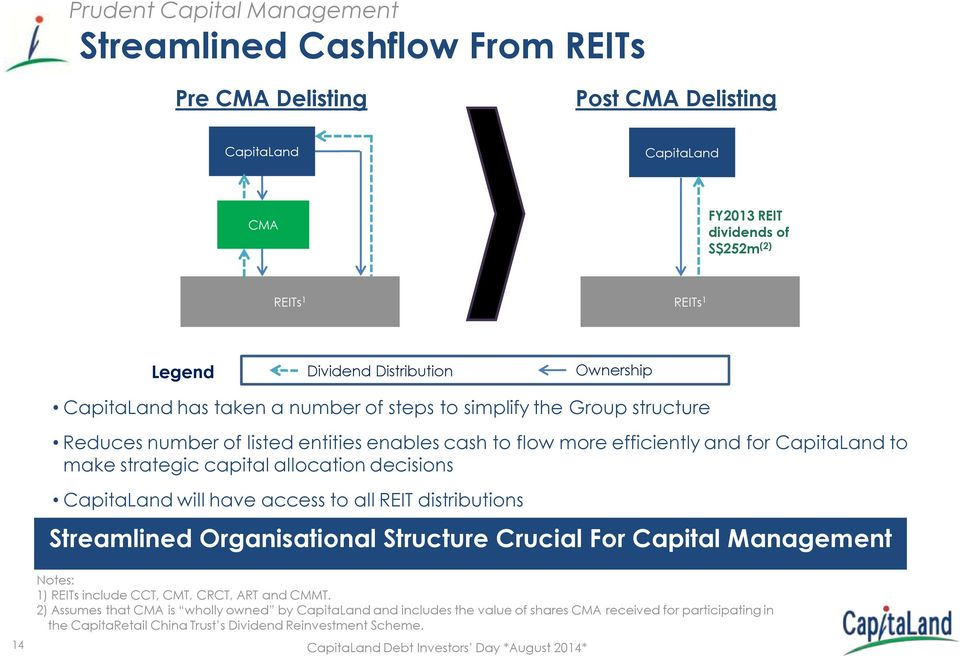 strategic capital allocation decisions CapitaLand will have access to all REIT distributions Streamlined Organisational Structure Crucial For Capital Management 14 Notes: 1) REITs include CCT,