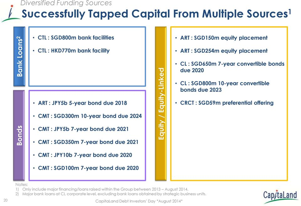 preferential offering CMT : SGD300m 10-year bond due 2024 CMT : JPY5b 7-year bond due 2021 CMT : SGD350m 7-year bond due 2021 CMT : JPY10b 7-year bond due 2020 CMT : SGD100m 7-year bond due 2020