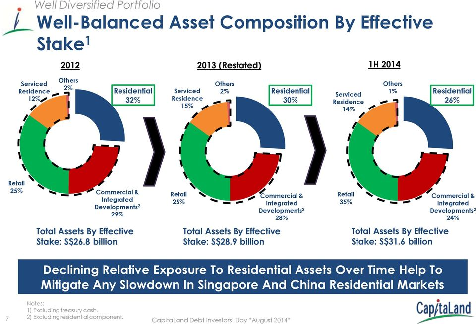 Commercial & Integrated Developments 2 24% Total Assets By Effective Stake: S$26.8 billion Total Assets By Effective Stake: S$28.9 billion Total Assets By Effective Stake: S$31.
