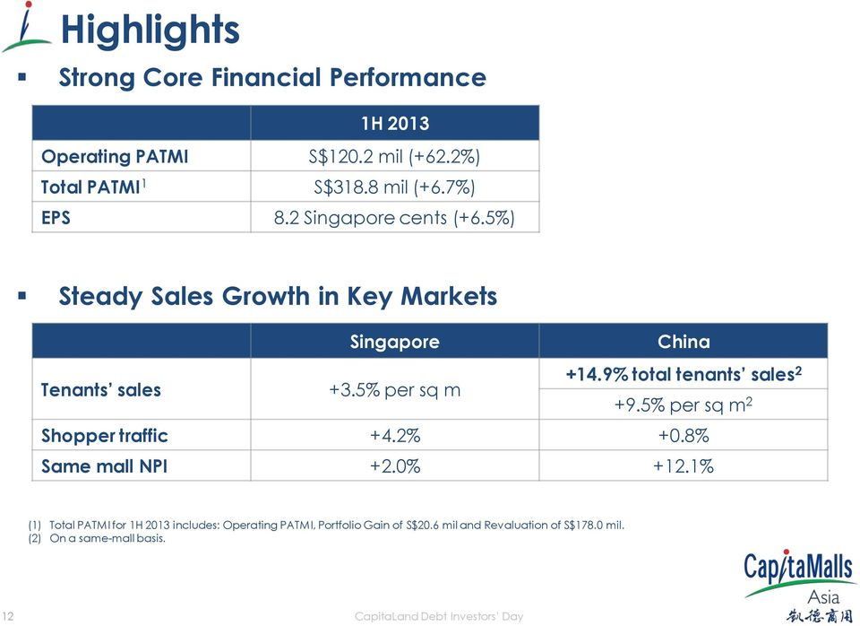 9% total tenants sales 2 +9.5% per sq m 2 Shopper traffic +4.2% +0.8% Same mall NPI +2.0% +12.