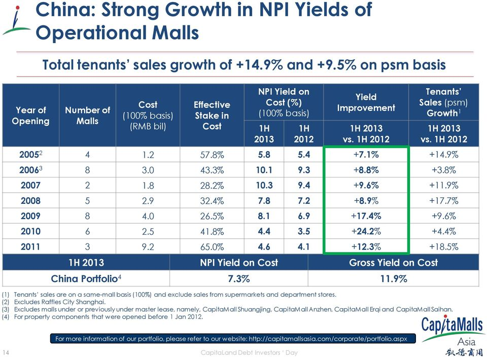 1H 2012 Tenants Sales (psm) Growth 1 1H 2013 vs. 1H 2012 2005 2 4 1.2 57.8% 5.8 5.4 +7.1% +14.9% 2006 3 8 3.0 43.3% 10.1 9.3 +8.8% +3.8% 2007 2 1.8 28.2% 10.3 9.4 +9.6% +11.9% 2008 5 2.9 32.4% 7.8 7.