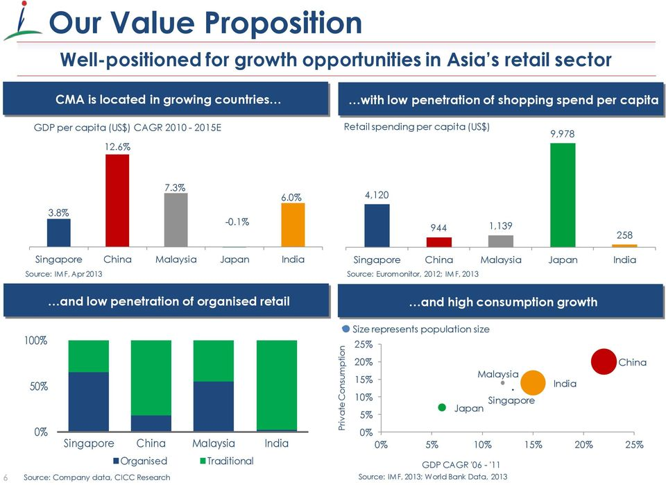 1% 944 1,139 258 Singapore China Malaysia Japan India Source: IMF, Apr 2013 Singapore China Malaysia Japan India Source: Euromonitor, 2012; IMF, 2013 and low penetration of organised retail and high