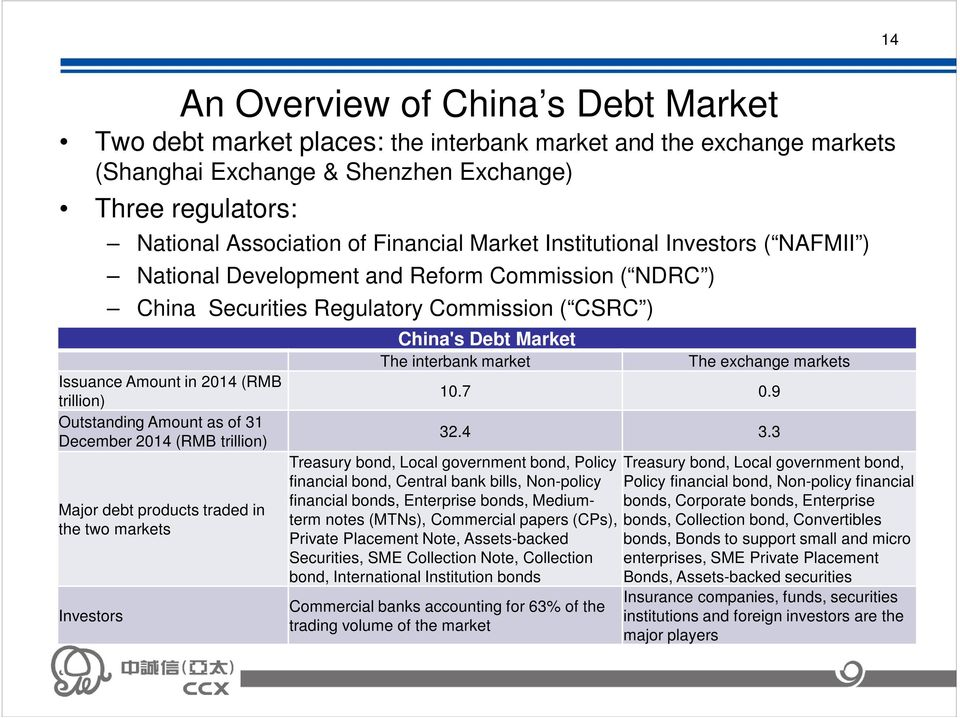 as of 31 December 2014 (RMB trillion) Major debt products traded in the two markets Investors China's Debt Market The interbank market The exchange markets 10.7 0.9 32.4 3.