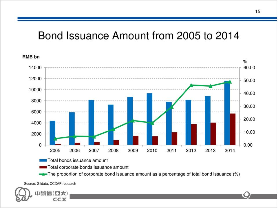 corporate bonds issuance amount The proportion of corporate bond issuance amount as a