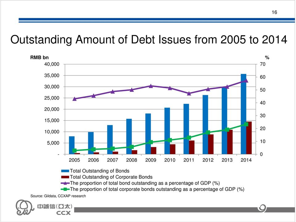 CCXAP research Total Outstanding of Bonds Total Outstanding of Corporate Bonds The proportion of total bond