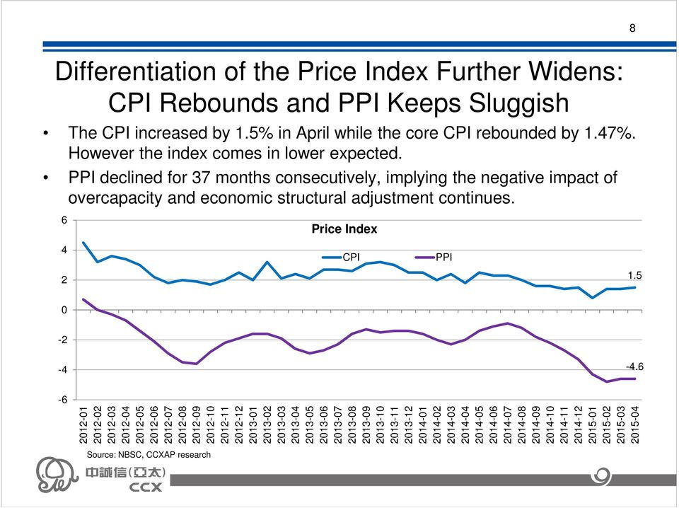 6 Price Index 4 CPI PPI 2 1.5 0-2 -4-4.