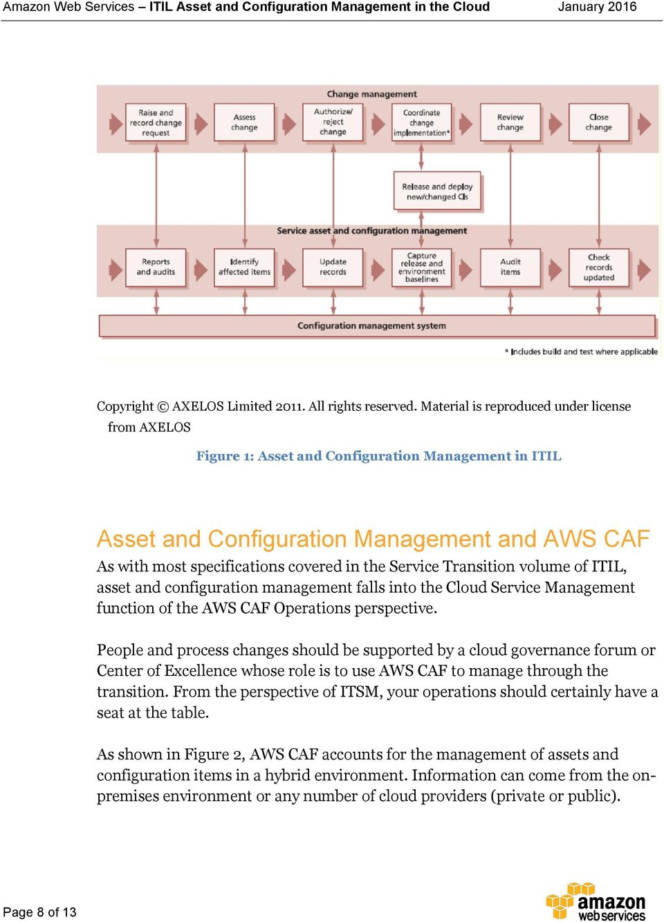 Transition volume of ITIL, asset and configuration management falls into the Cloud Service Management function of the AWS CAF Operations perspective.