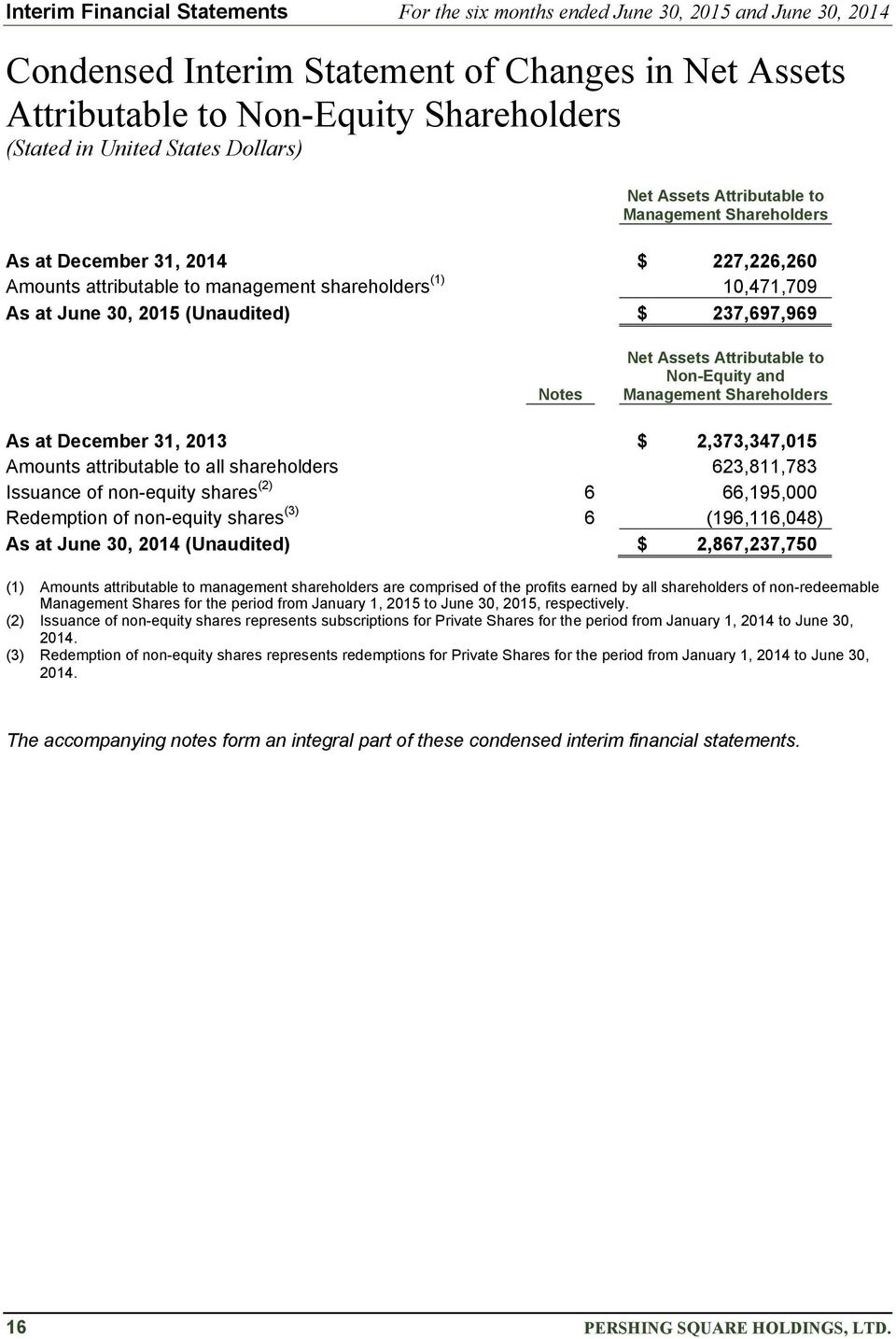 $ 237,697,969 Notes Net Assets Attributable to Non-Equity and Management Shareholders As at December 31, 2013 $ 2,373,347,015 Amounts attributable to all shareholders 623,811,783 Issuance of