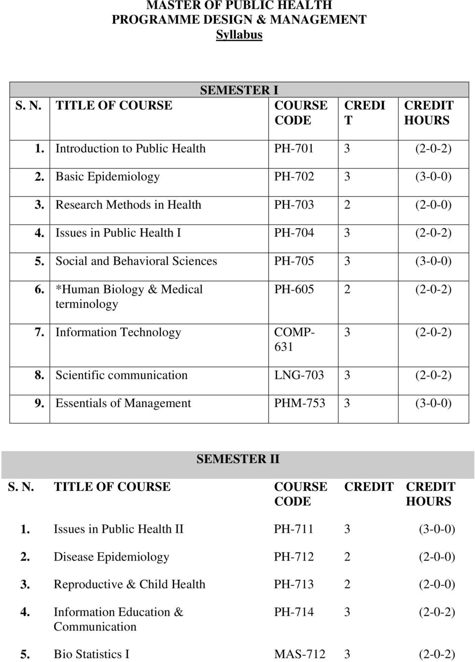 *Human Biology & Medical terminology PH-605 2 (2-0-2) 7. Information Technology COMP- 631 3 (2-0-2) 8. Scientific communication LNG-703 3 (2-0-2) 9.